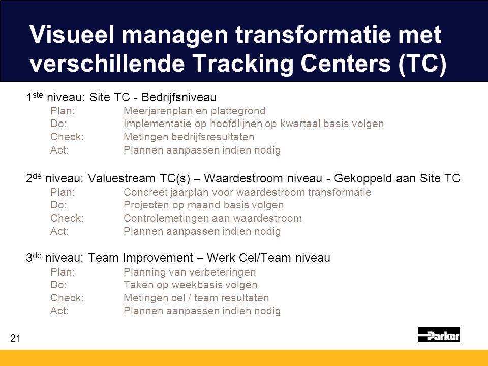 21 Visueel managen transformatie met verschillende Tracking Centers (TC) 1 ste niveau: Site TC - Bedrijfsniveau Plan: Meerjarenplan en plattegrond Do: