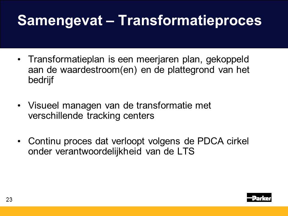 23 Samengevat – Transformatieproces Transformatieplan is een meerjaren plan, gekoppeld aan de waardestroom(en) en de plattegrond van het bedrijf Visue