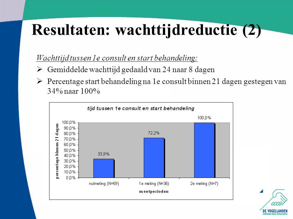 Resultaten: wachttijdreductie (2) Wachttijd tussen 1e consult en start behandeling:  Gemiddelde wachttijd gedaald van 24 naar 8 dagen  Percentage st