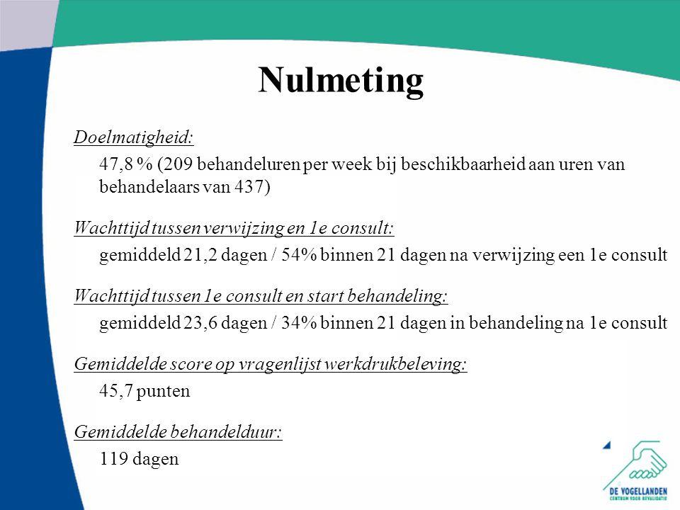 Nulmeting Doelmatigheid: 47,8 % (209 behandeluren per week bij beschikbaarheid aan uren van behandelaars van 437) Wachttijd tussen verwijzing en 1e co