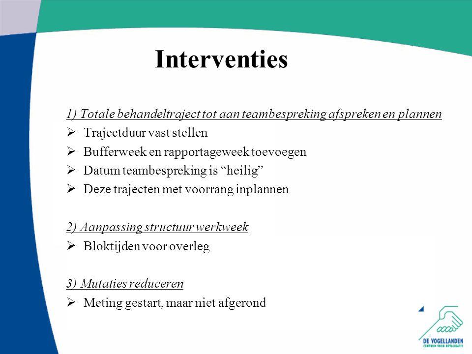 Interventies 1) Totale behandeltraject tot aan teambespreking afspreken en plannen  Trajectduur vast stellen  Bufferweek en rapportageweek toevoegen