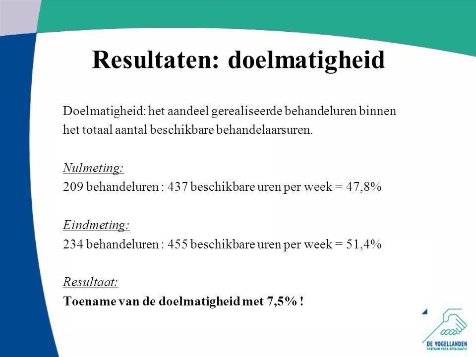 Resultaten: doelmatigheid Doelmatigheid: het aandeel gerealiseerde behandeluren binnen het totaal aantal beschikbare behandelaarsuren. Nulmeting: 209