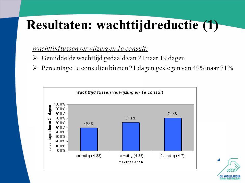 Resultaten: wachttijdreductie (1) Wachttijd tussen verwijzing en 1e consult:  Gemiddelde wachttijd gedaald van 21 naar 19 dagen  Percentage 1e consu