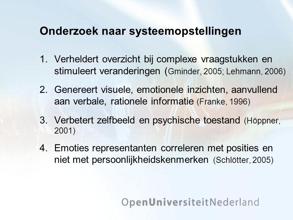 Onderzoek naar systeemopstellingen 1.Verheldert overzicht bij complexe vraagstukken en stimuleert veranderingen ( Gminder, 2005; Lehmann, 2006) 2.Genereert visuele, emotionele inzichten, aanvullend aan verbale, rationele informatie (Franke, 1996) 3.Verbetert zelfbeeld en psychische toestand (Höppner, 2001) 4.Emoties representanten correleren met posities en niet met persoonlijkheidskenmerken (Schlötter, 2005)