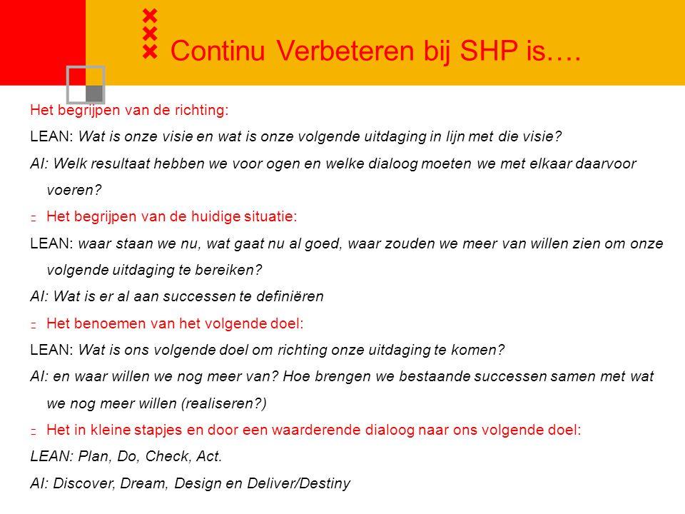 Continu Verbeteren bij SHP is….