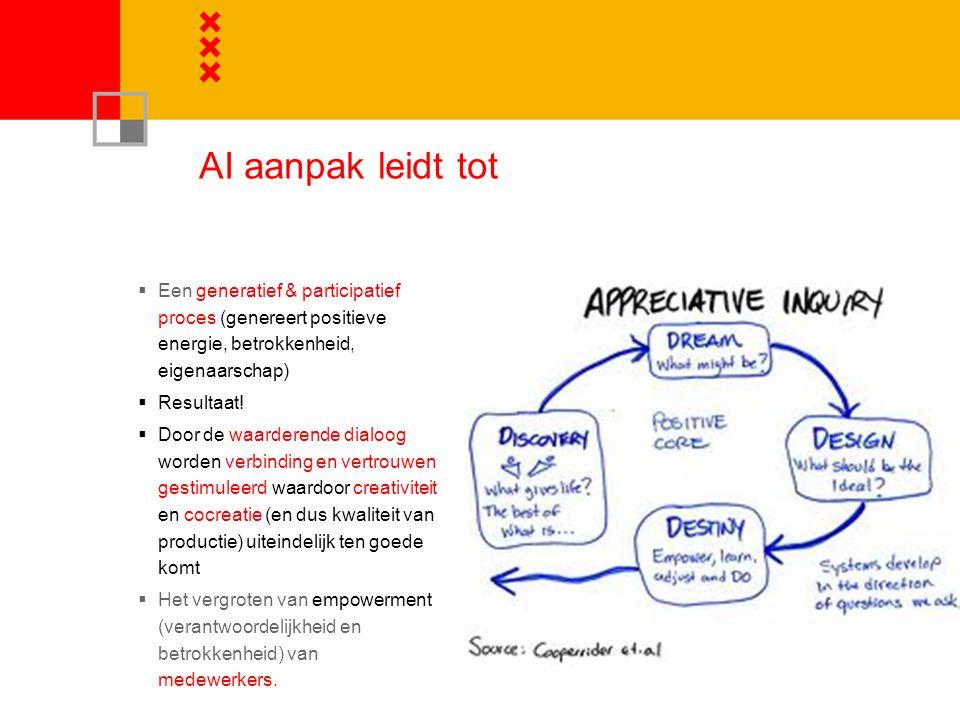 AI aanpak leidt tot  Een generatief & participatief proces (genereert positieve energie, betrokkenheid, eigenaarschap)  Resultaat.
