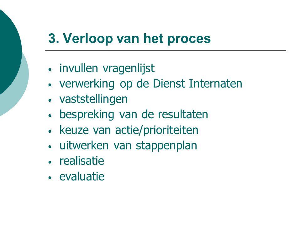 3. Verloop van het proces invullen vragenlijst verwerking op de Dienst Internaten vaststellingen bespreking van de resultaten keuze van actie/priorite