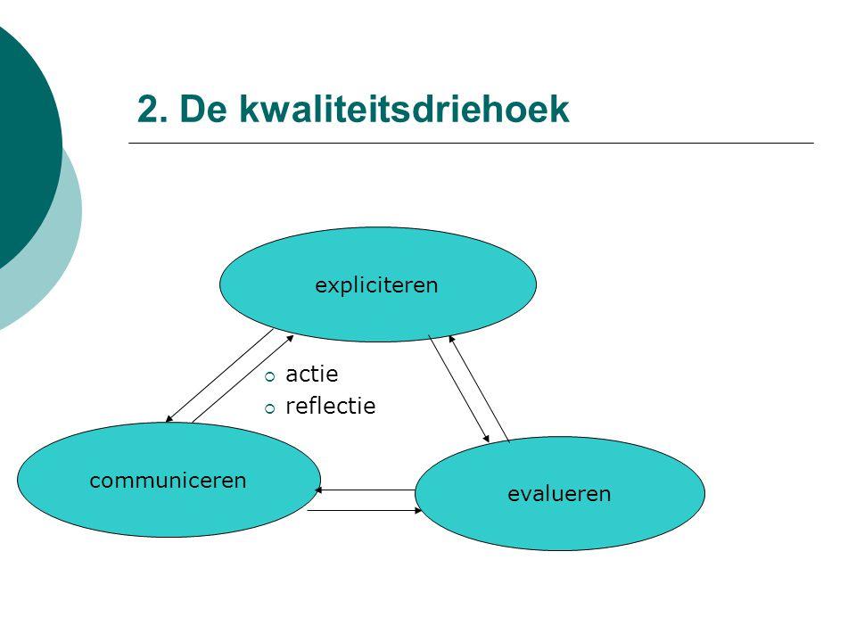 2. De kwaliteitsdriehoek  actie  reflectie expliciteren communiceren evalueren