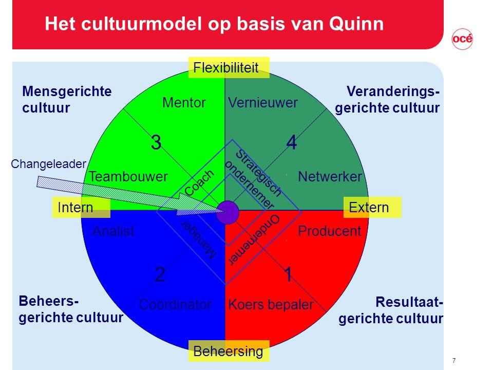 7 Het cultuurmodel op basis van Quinn Mensgerichte cultuur Beheers- gerichte cultuur Veranderings- gerichte cultuur Resultaat- gerichte cultuur Teambo