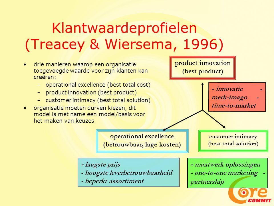 Strategic alignment (Henderson & Venkatraman) 1993)