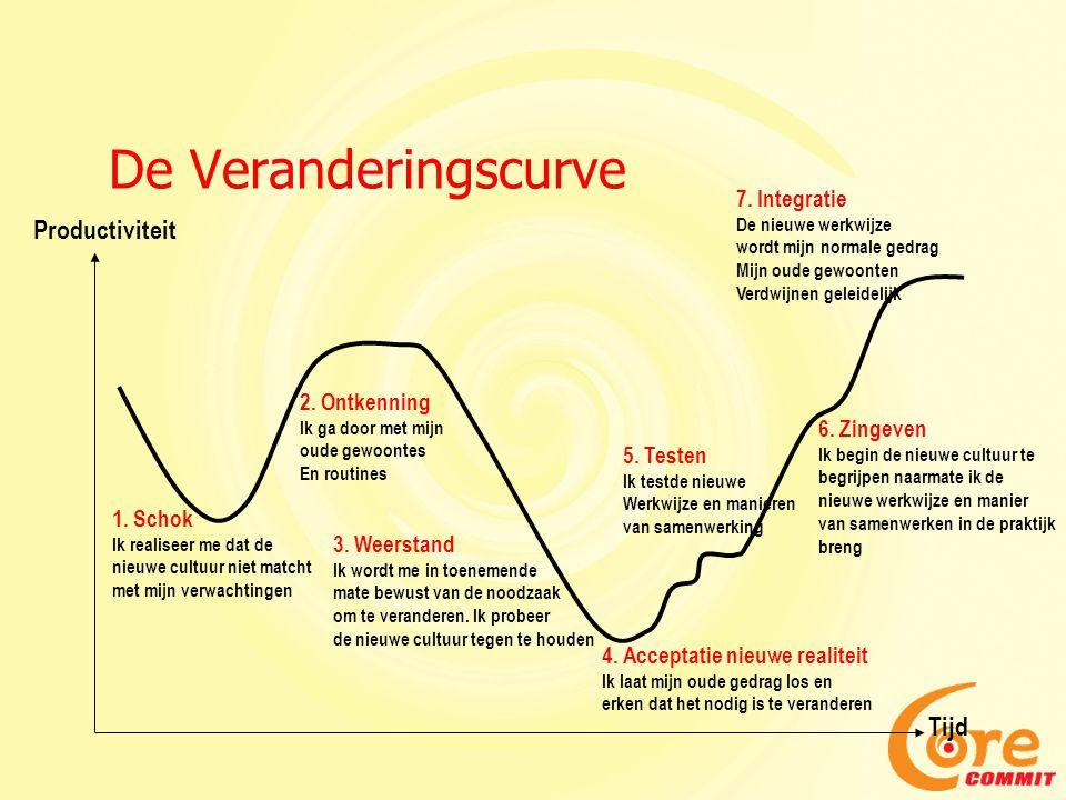 De veranderingscurve – Reacties 1.