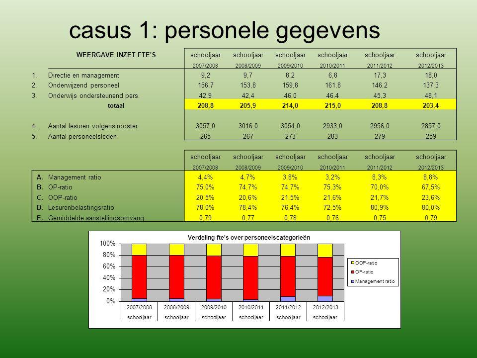 casus 1: personele gegevens WEERGAVE INZET FTE'Sschooljaar 2007/20082008/20092009/20102010/20112011/20122012/2013 1.Directie en management9,29,78,26,8