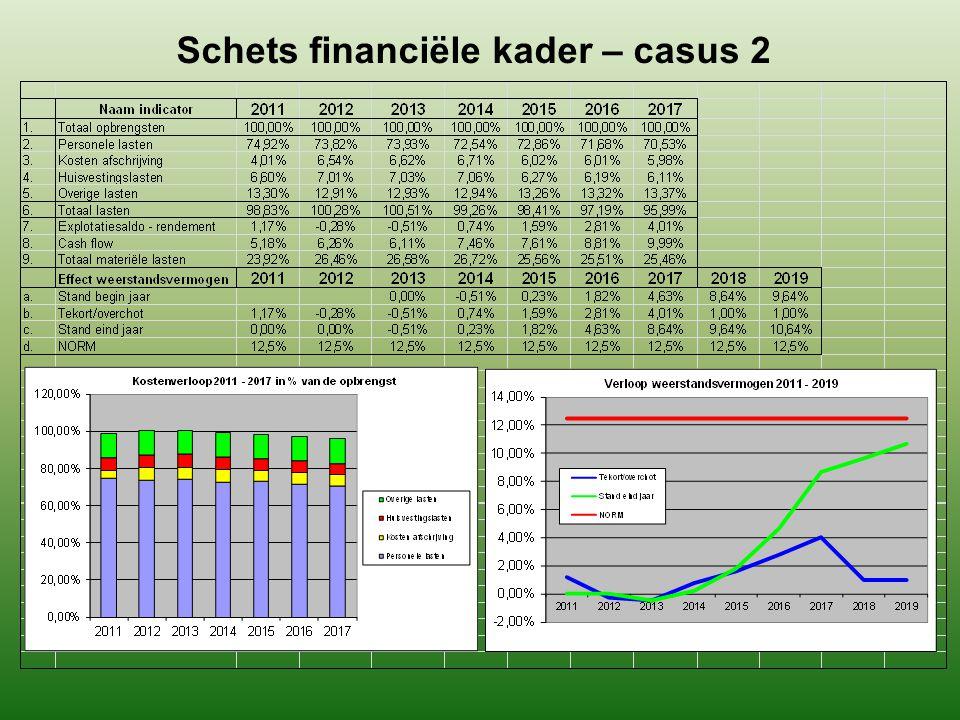 Schets financiële kader – casus 2