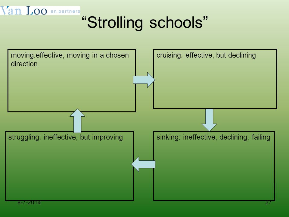 27 Strolling schools moving:effective, moving in a chosen direction cruising: effective, but declining struggling: ineffective, but improvingsinking: ineffective, declining, failing 8-7-2014
