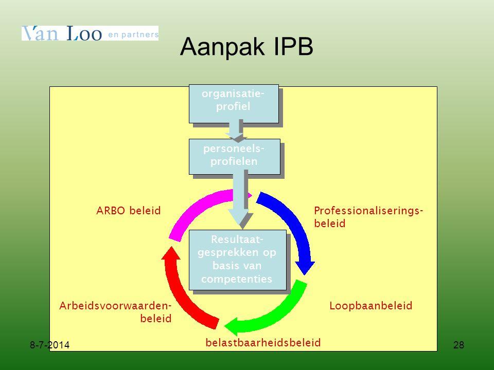 28 Aanpak IPB organisatie- profiel Professionaliserings- beleid Loopbaanbeleid belastbaarheidsbeleid Arbeidsvoorwaarden- beleid ARBO beleid personeels