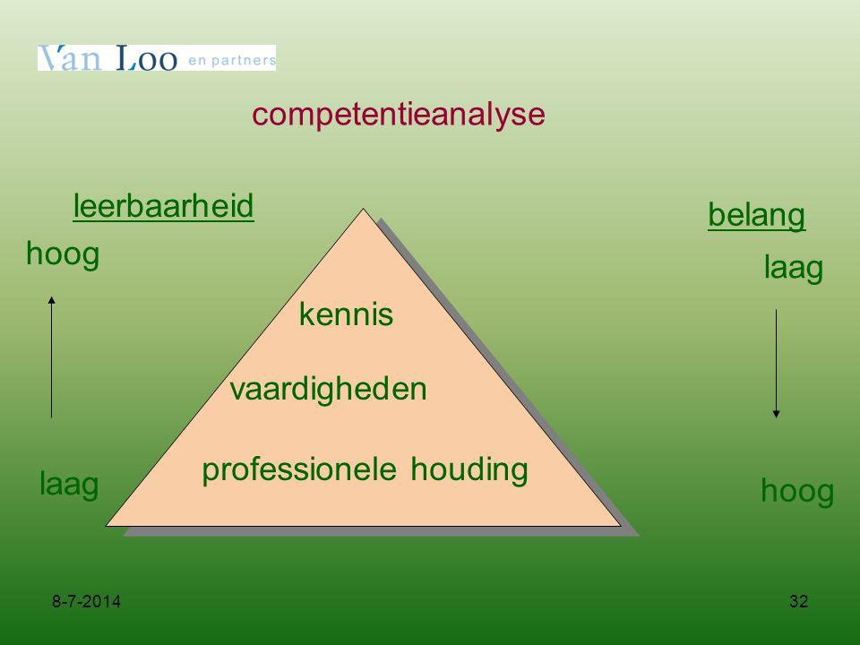 32 competentieanalyse leerbaarheid hoog laag belang laag kennis vaardigheden professionele houding hoog 8-7-2014
