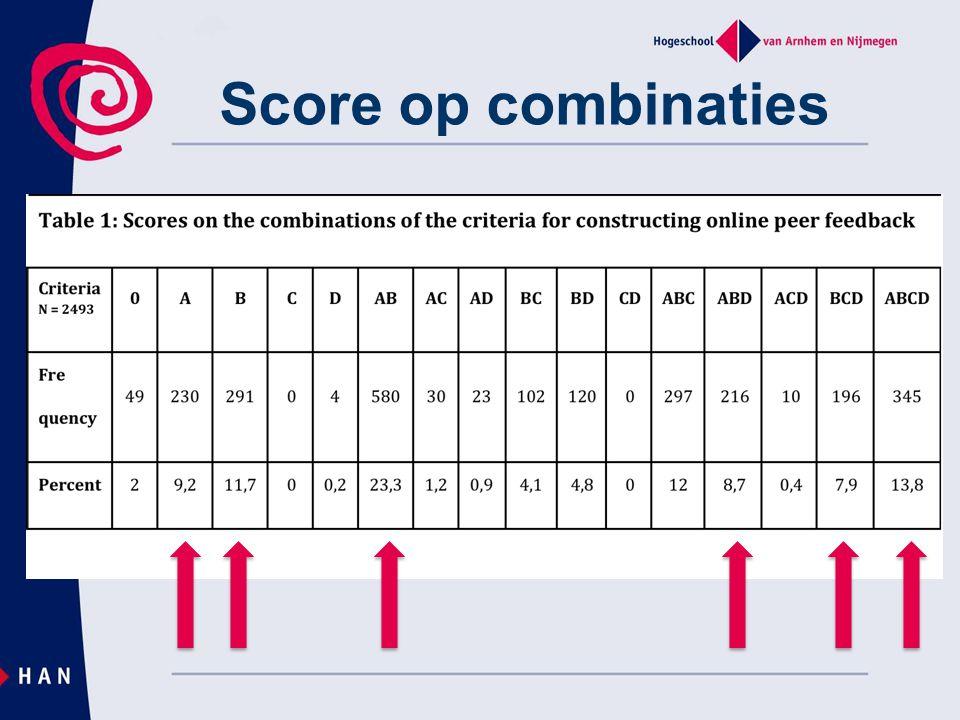 Score op combinaties