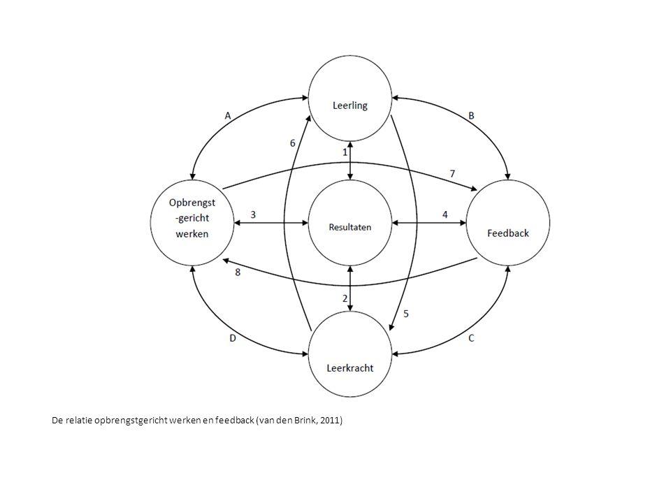 De relatie opbrengstgericht werken en feedback (van den Brink, 2011)