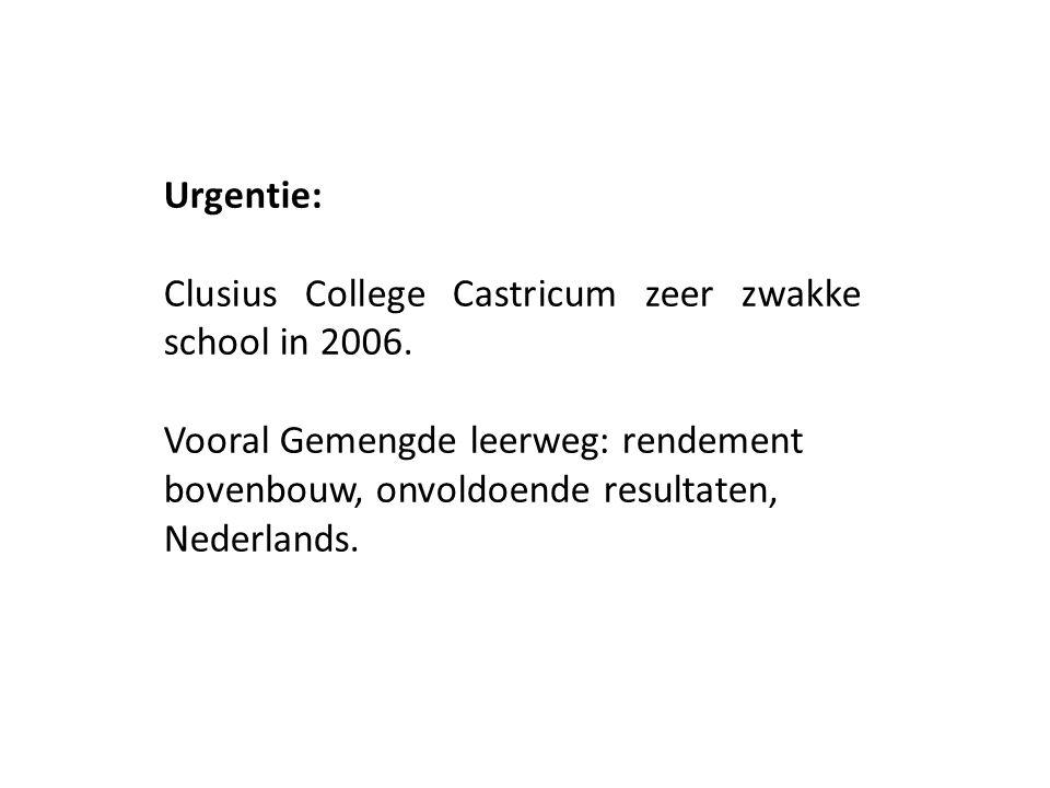 Urgentie: Clusius College Castricum zeer zwakke school in 2006. Vooral Gemengde leerweg: rendement bovenbouw, onvoldoende resultaten, Nederlands.