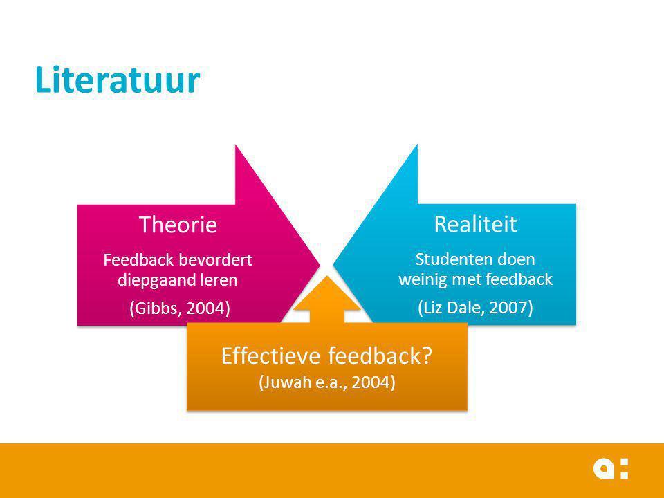 Literatuur Theorie Feedback bevordert diepgaand leren (Gibbs, 2004) Realiteit Studenten doen weinig met feedback (Liz Dale, 2007) Effectieve feedback?