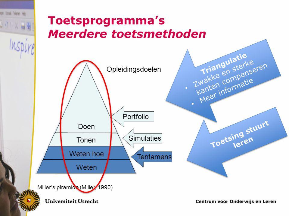Toetsprogramma's Meerdere toetsmethoden Tonen Weten Weten hoe Miller's piramide (Miller, 1990) Tentamens Simulaties Portfolio Doen Opleidingsdoelen Tr