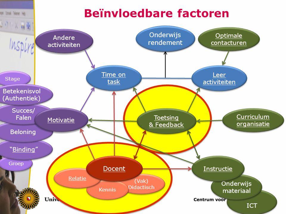 Beïnvloedbare factoren Leer activiteiten Leer activiteiten Time on task Time on task Andere activiteiten (Vak) Didactisch (Vak) Didactisch Kennis Rela