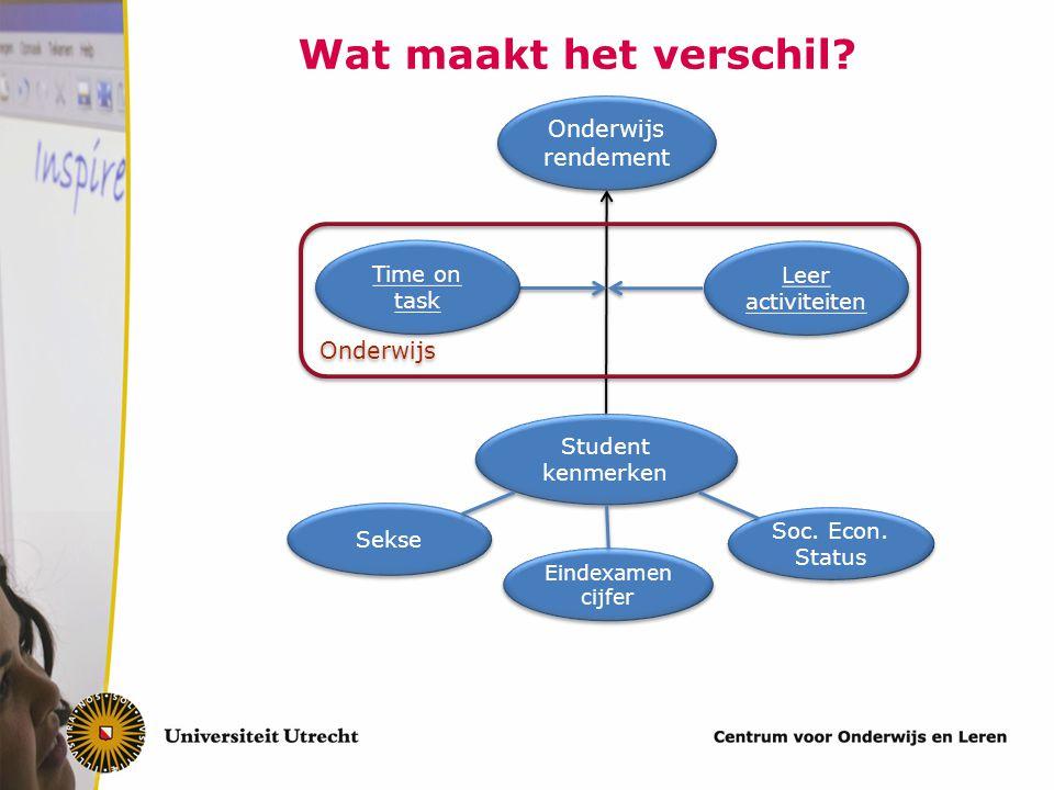 Wat maakt het verschil? Student kenmerken Onderwijs Onderwijs rendement Sekse Eindexamen cijfer Eindexamen cijfer Soc. Econ. Status Leer activiteiten