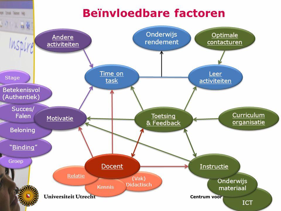 """Beïnvloedbare factoren Leer activiteiten Leer activiteiten Time on task Time on task Andere activiteiten Andere activiteiten Groep """"Binding""""Binding """"B"""