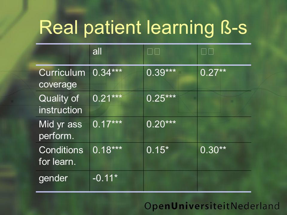 Real patient learning ß-s all  Curriculum coverage 0.34***0.39***0.27** Quality of instruction 0.21***0.25*** Mid yr ass perform.