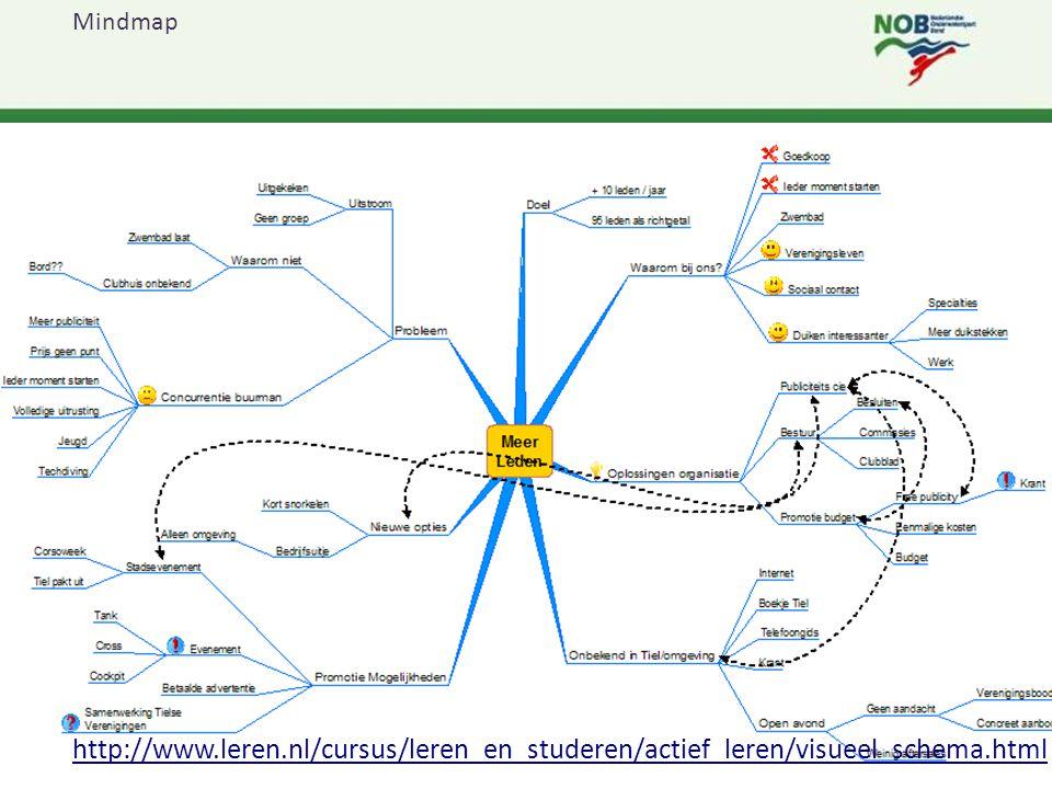 """1* Instructeur opleiding Tiel & Oss 201422 Inleiding """"Instructeur en vereniging"""" Mindmap http://www.leren.nl/cursus/leren_en_studeren/actief_leren/vis"""