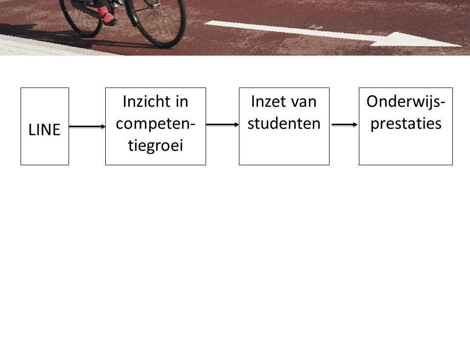 LINE Inzicht in competen- tiegroei Inzet van studenten Onderwijs- prestaties