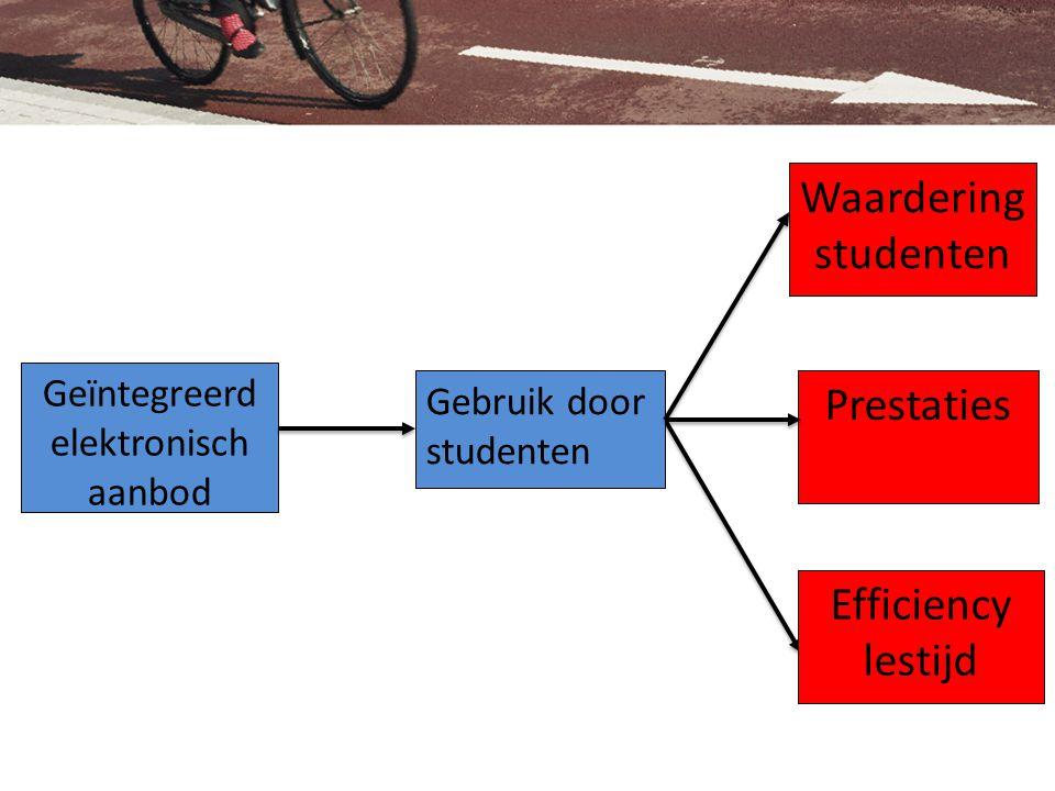 Probleem en interventie Drenthe College Vormgeven van CGO  simulatie SimNet – Simulatiebedrijf – Simulatie in afzonderlijke locatie op school – Manier van begeleiden zoals in de praktijk