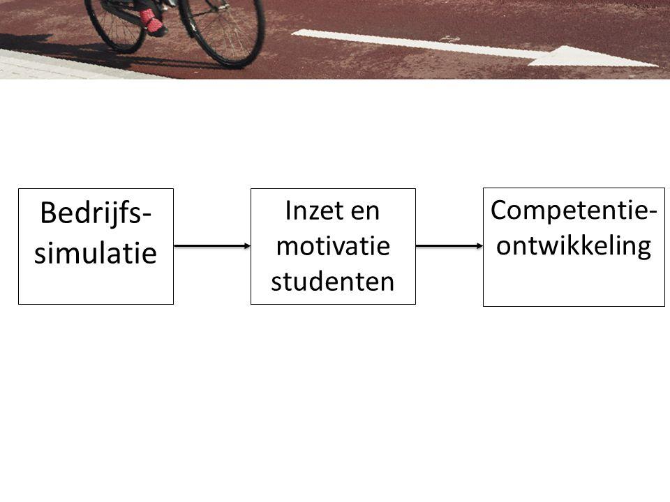 Bedrijfs- simulatie SimNet Competentie- ontwikkeling Inzet en motivatie studenten