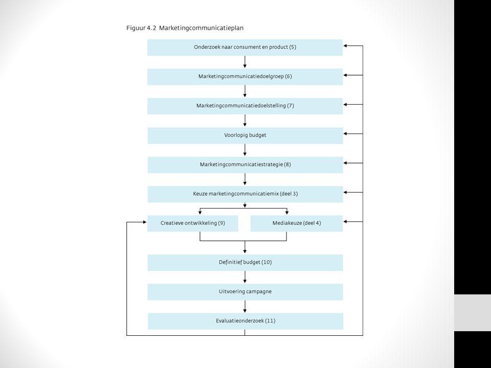 Budget (factoren) Wat er aan het budget wordt toegerekend De rol van MCM in het proces De omvang van het marktgebied De levenscyclus van het product De producteigenschappen en productdifferentiatie De winstmarge en omzetvolume De activiteiten van de concurrentie De mediakosten