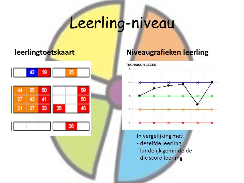 Leerling-niveau leerlingtoetskaartNiveaugrafieken leerling In vergelijking met: - dezelfde leerling - landelijk gemiddelde - dle score leerling