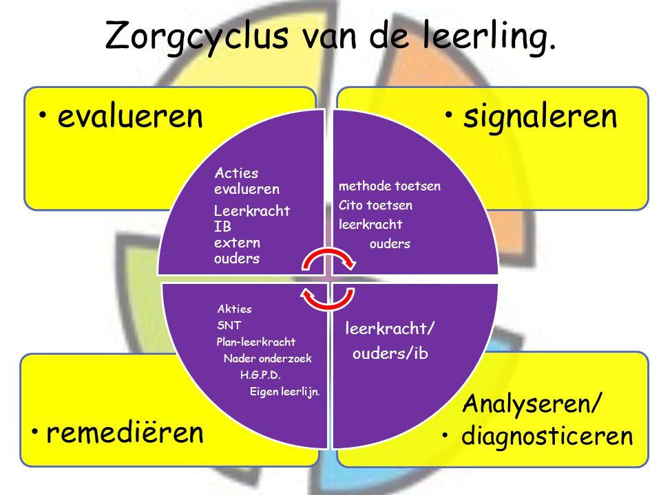 Zorgcyclus van de leerling. Analyseren/ diagnosticeren remediëren signalerenevalueren Acties evalueren Leerkracht IB extern ouders methode toetsen Cit