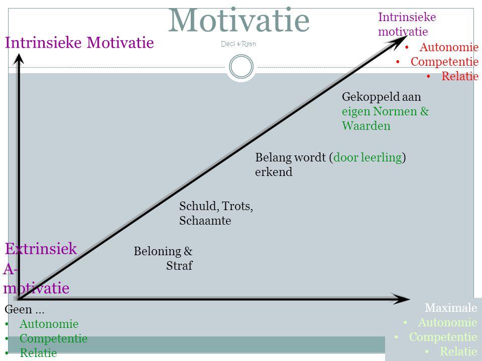 Intrinsieke motivatie Beloning & Straf A- motivatie Intrinsieke Motivatie Schuld, Trots, Schaamte Belang wordt (door leerling) erkend Gekoppeld aan ei