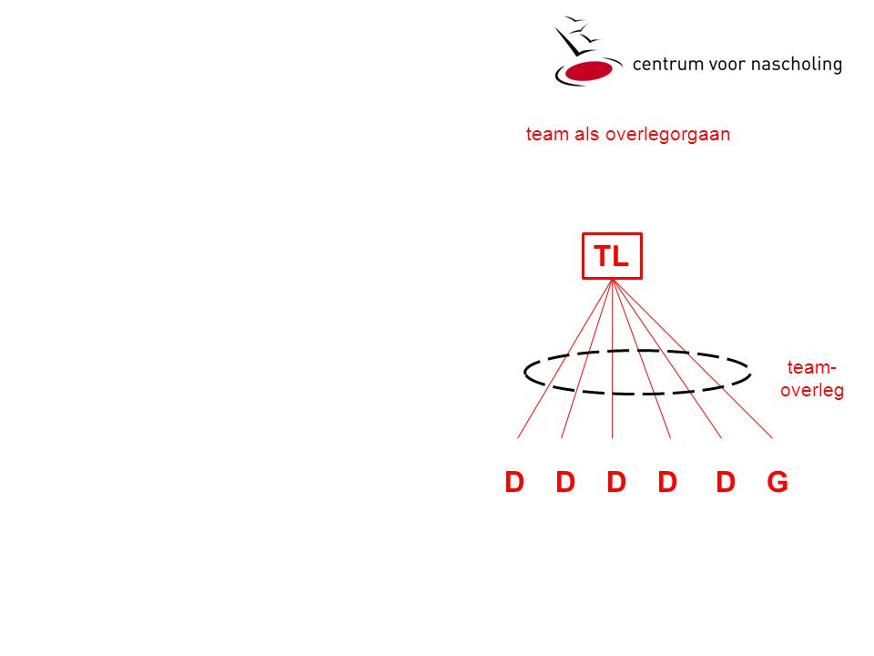 TL DDDDDG team- overleg team als overlegorgaan