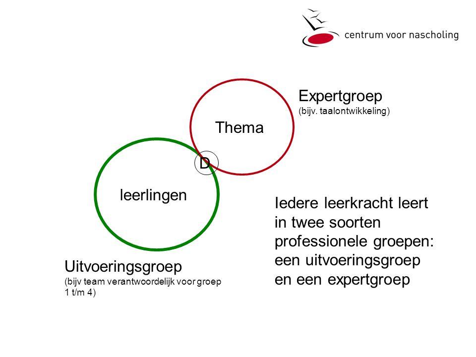 D leerlingen Thema Iedere leerkracht leert in twee soorten professionele groepen: een uitvoeringsgroep en een expertgroep Uitvoeringsgroep (bijv team