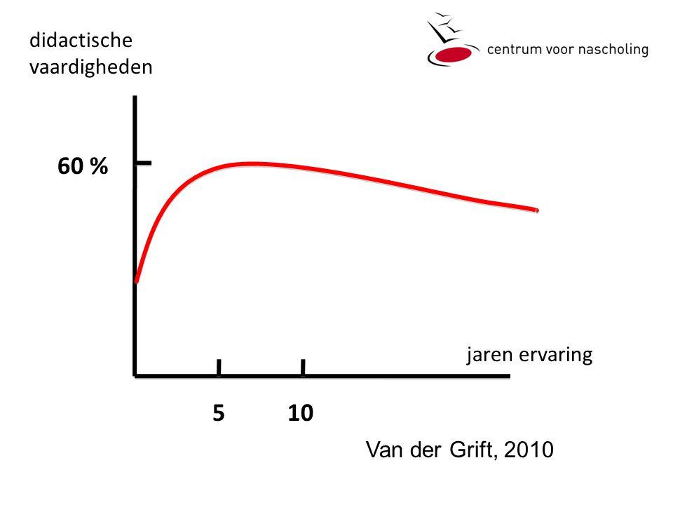 510 jaren ervaring didactische vaardigheden 60 % Van der Grift, 2010