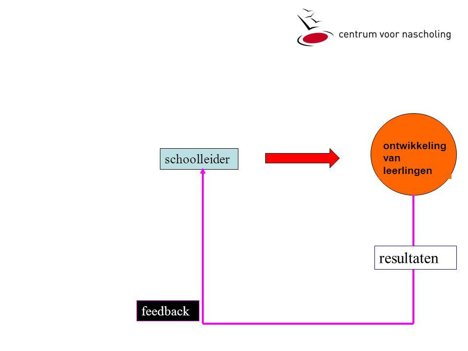 schoolleider ontwikkeling van leerlingen feedback resultaten