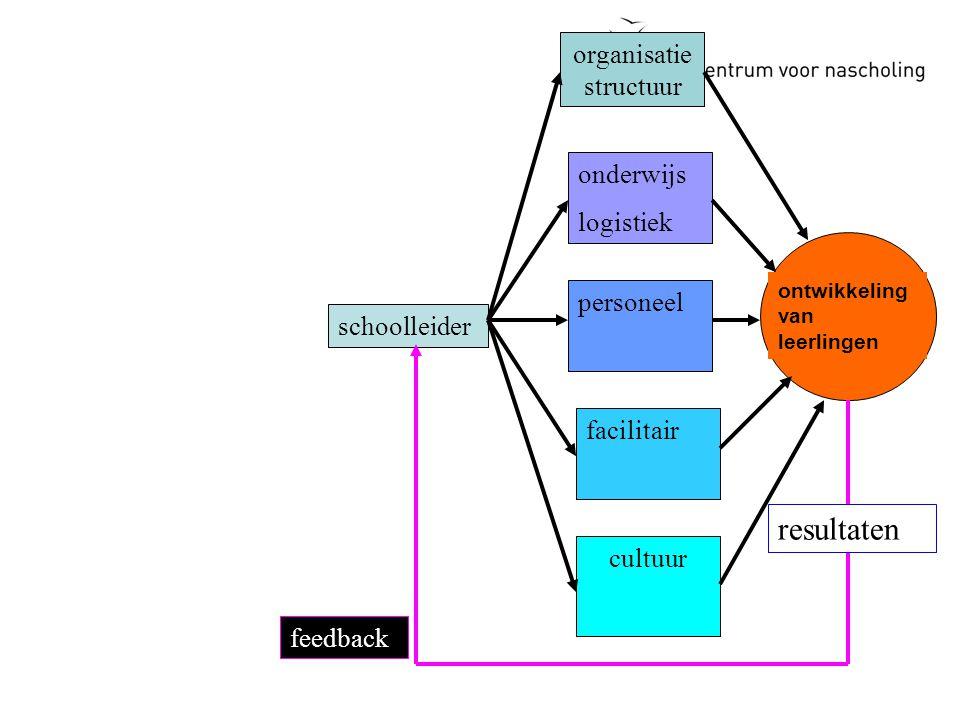 schoolleider ontwikkeling van leerlingen organisatie structuur onderwijs logistiek personeel facilitair cultuur feedback resultaten
