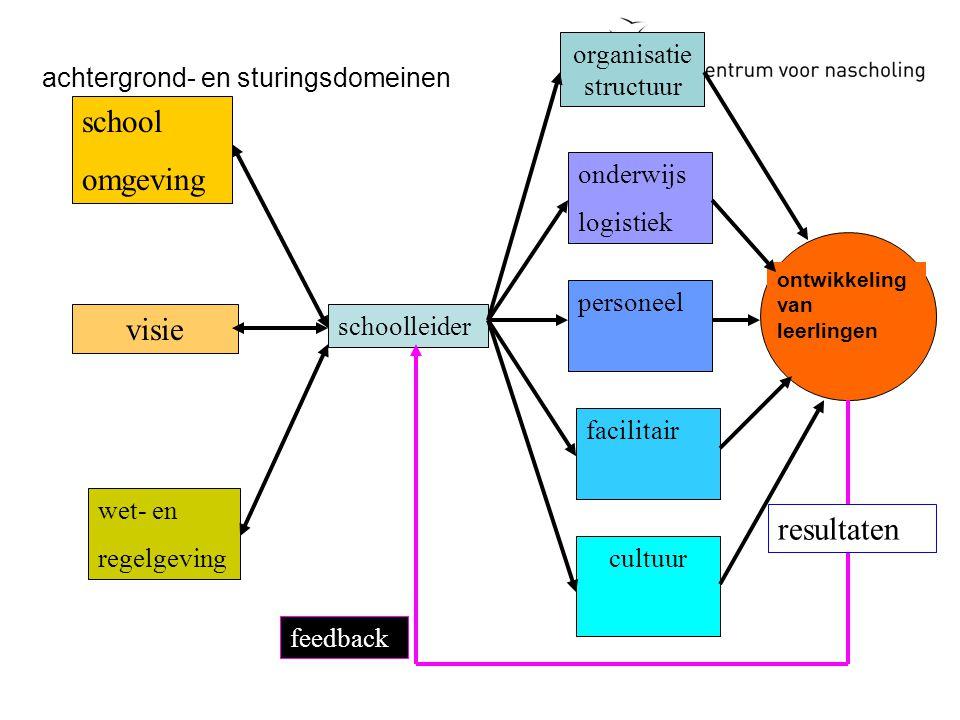 performance van leerkracht data verzamelen leren van leerlingen reflecteren conceptualiseren 1.