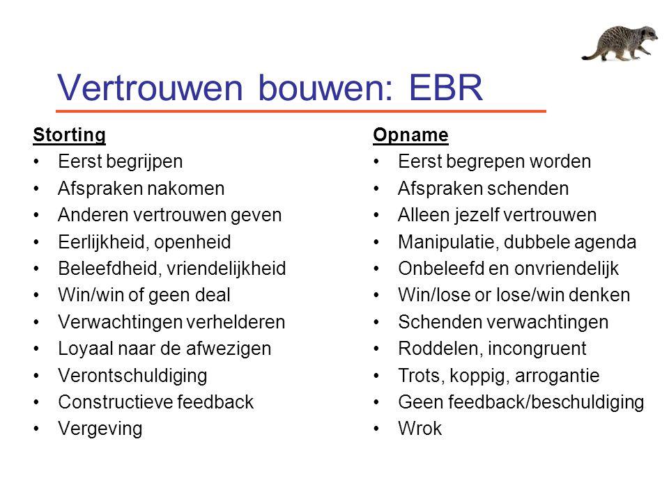 Vertrouwen bouwen: EBR Storting Eerst begrijpen Afspraken nakomen Anderen vertrouwen geven Eerlijkheid, openheid Beleefdheid, vriendelijkheid Win/win