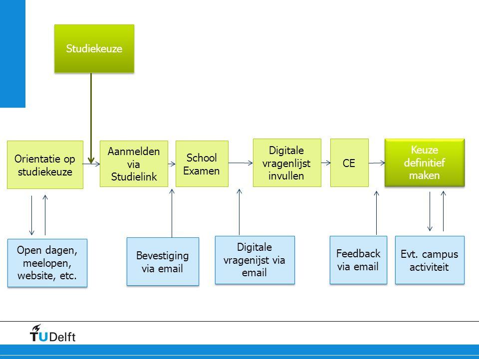 Evt. campus activiteit Orientatie op studiekeuze Aanmelden via Studielink School Examen Digitale vragenlijst invullen CE Keuze definitief maken Open d