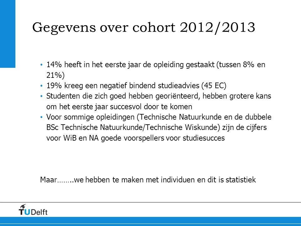 Gegevens over cohort 2012/2013 14% heeft in het eerste jaar de opleiding gestaakt (tussen 8% en 21%) 19% kreeg een negatief bindend studieadvies (45 E