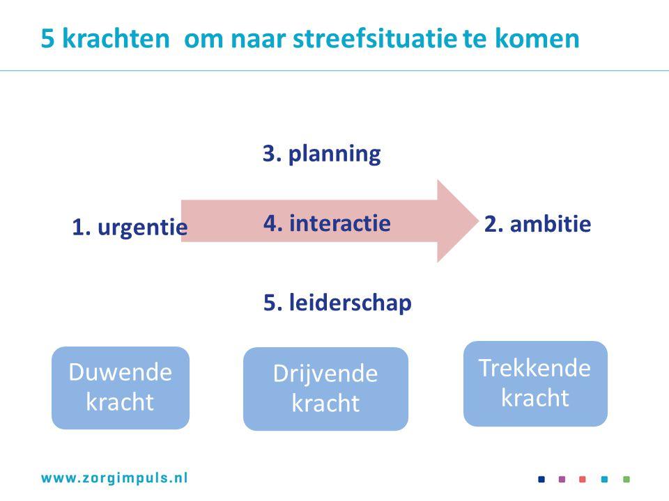 Duwende kracht Drijvende kracht Trekkende kracht 5 krachten om naar streefsituatie te komen 1. urgentie 3. planning 4. interactie 5. leiderschap 2. am