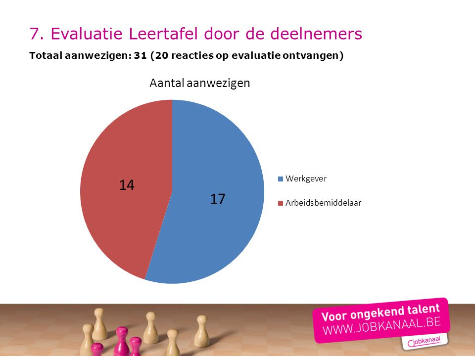 7. Evaluatie Leertafel door de deelnemers Totaal aanwezigen: 31 (20 reacties op evaluatie ontvangen)