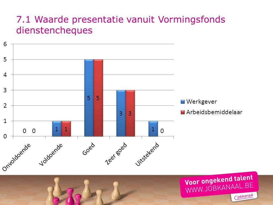 7.1 Waarde presentatie vanuit Vormingsfonds dienstencheques