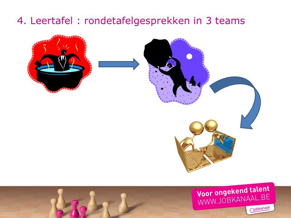 4. Leertafel : rondetafelgesprekken in 3 teams